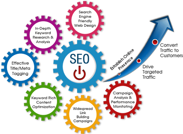 internet marketing, SEO