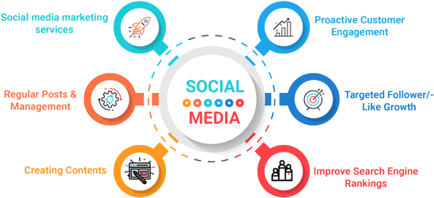 social media, internet marketing